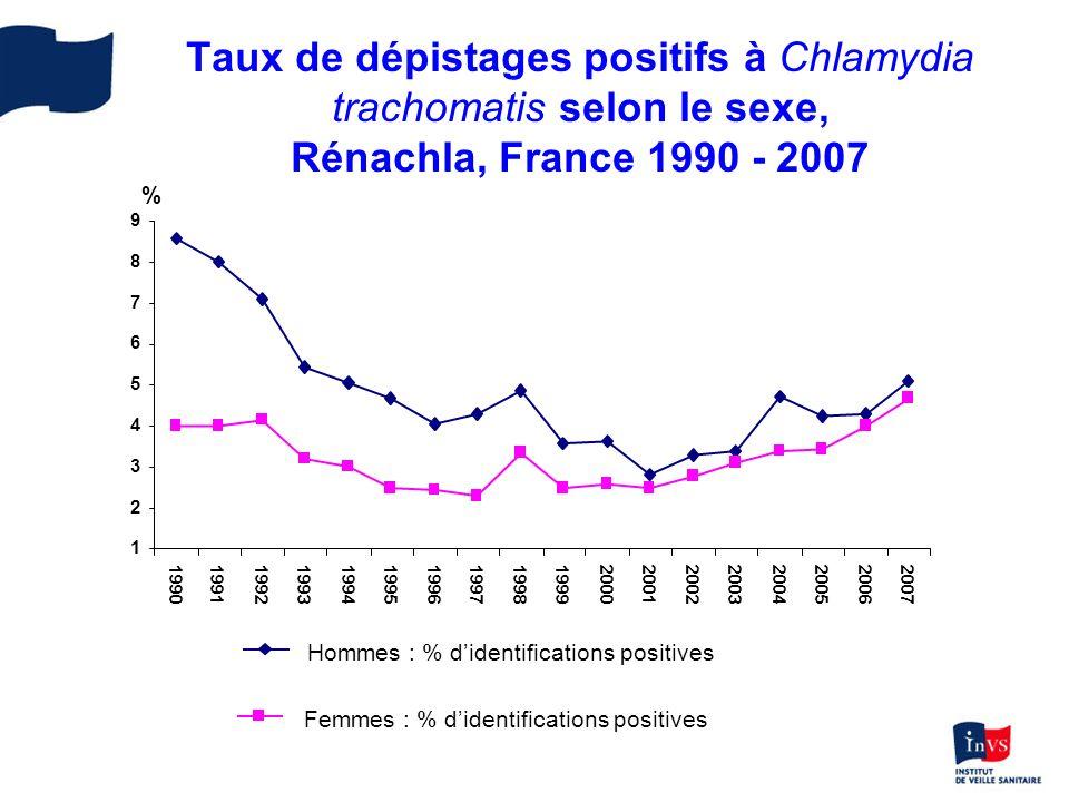 Taux de dépistages positifs à Chlamydia trachomatis selon le sexe, Rénachla, France 1990 - 2007 1 2 3 4 5 6 7 8 9 199019911992199319941995199619971998