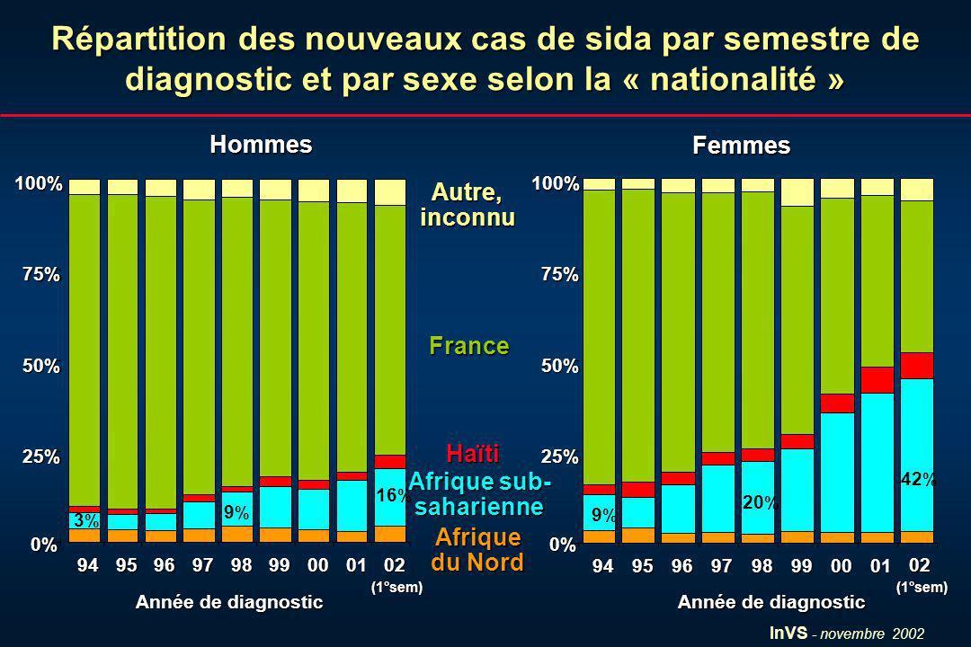 InVS - novembre 2002 Répartition des nouveaux cas de sida par semestre de diagnostic et par sexe selon la « nationalité » 0% 25% 50% 75% 100% 94959697