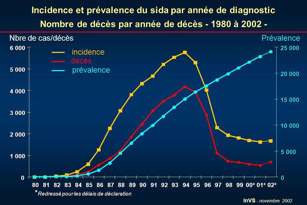 InVS - novembre 2002 Incidence et prévalence du sida par année de diagnostic Nombre de décès par année de décès - 1980 à 2002 -