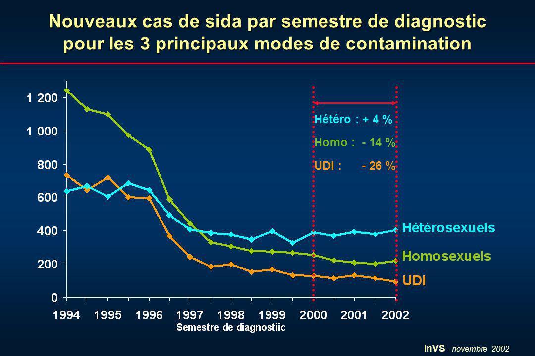 InVS - novembre 2002 Nouveaux cas de sida par semestre de diagnostic pour les 3 principaux modes de contamination Hétéro : + 4 % Homo : - 14 % UDI : -