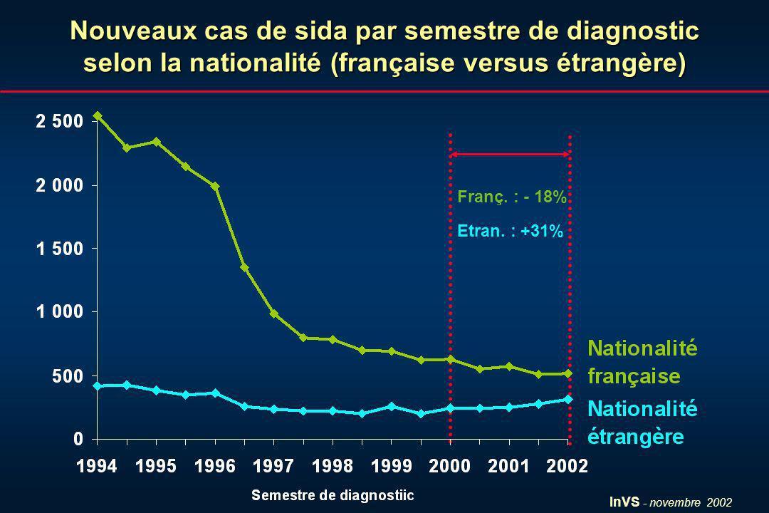 InVS - novembre 2002 Nouveaux cas de sida par semestre de diagnostic selon la nationalité (française versus étrangère) Franç. : - 18% Etran. : +31%