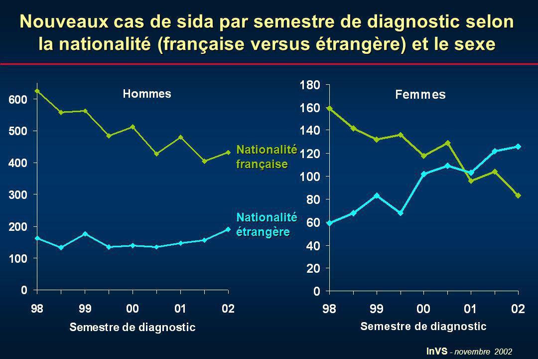 InVS - novembre 2002 Nouveaux cas de sida par semestre de diagnostic selon la nationalité (française versus étrangère) et le sexe Nationalitéfrançaise