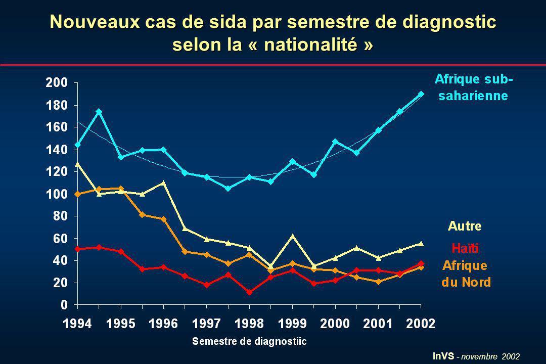 InVS - novembre 2002 Nouveaux cas de sida par semestre de diagnostic selon la « nationalité »