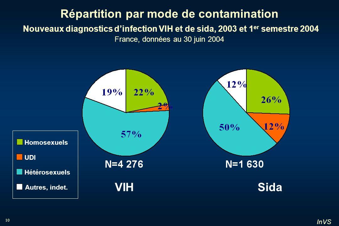 InVS 10 Répartition par mode de contamination Nouveaux diagnostics dinfection VIH et de sida, 2003 et 1 er semestre 2004 France, données au 30 juin 20
