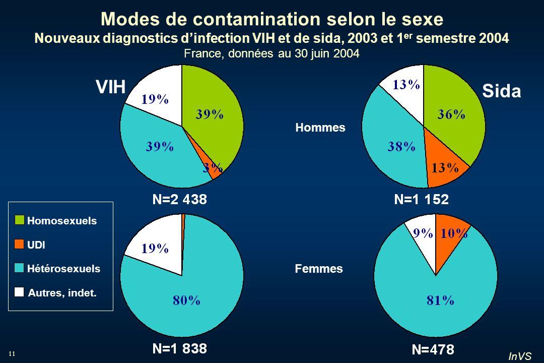 InVS 11 Modes de contamination selon le sexe Nouveaux diagnostics dinfection VIH et de sida, 2003 et 1 er semestre 2004 France, données au 30 juin 200