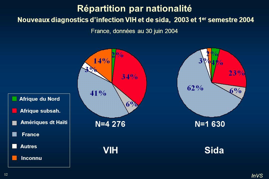 InVS 12 Répartition par nationalité Nouveaux diagnostics dinfection VIH et de sida, 2003 et 1 er semestre 2004 France, données au 30 juin 2004 VIHSida