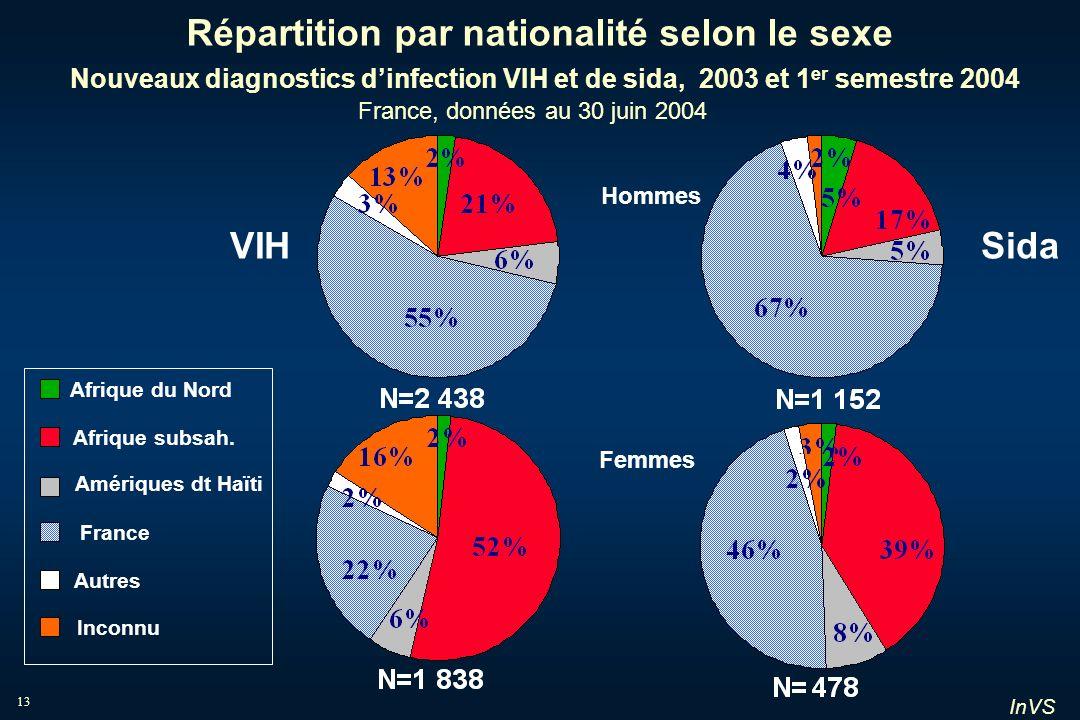 InVS 13 Répartition par nationalité selon le sexe Nouveaux diagnostics dinfection VIH et de sida, 2003 et 1 er semestre 2004 France, données au 30 jui