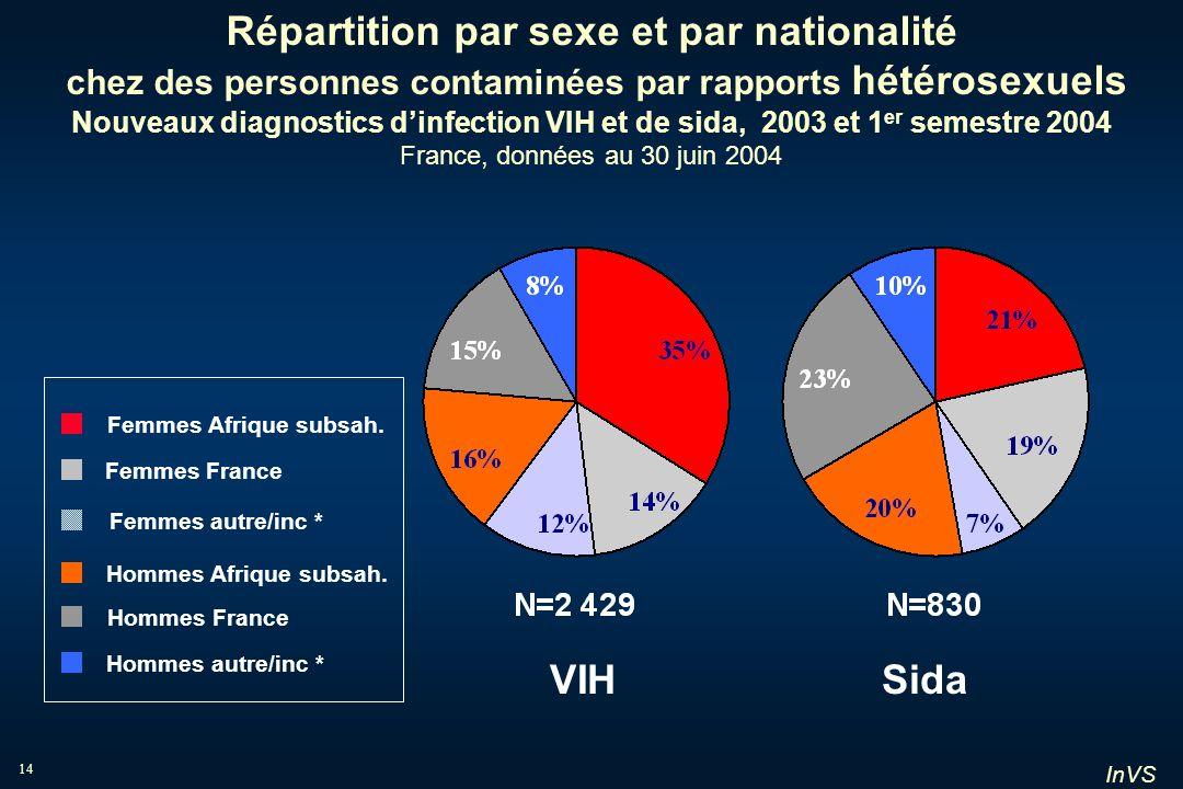 InVS 14 Répartition par sexe et par nationalité chez des personnes contaminées par rapports hétérosexuels Nouveaux diagnostics dinfection VIH et de si