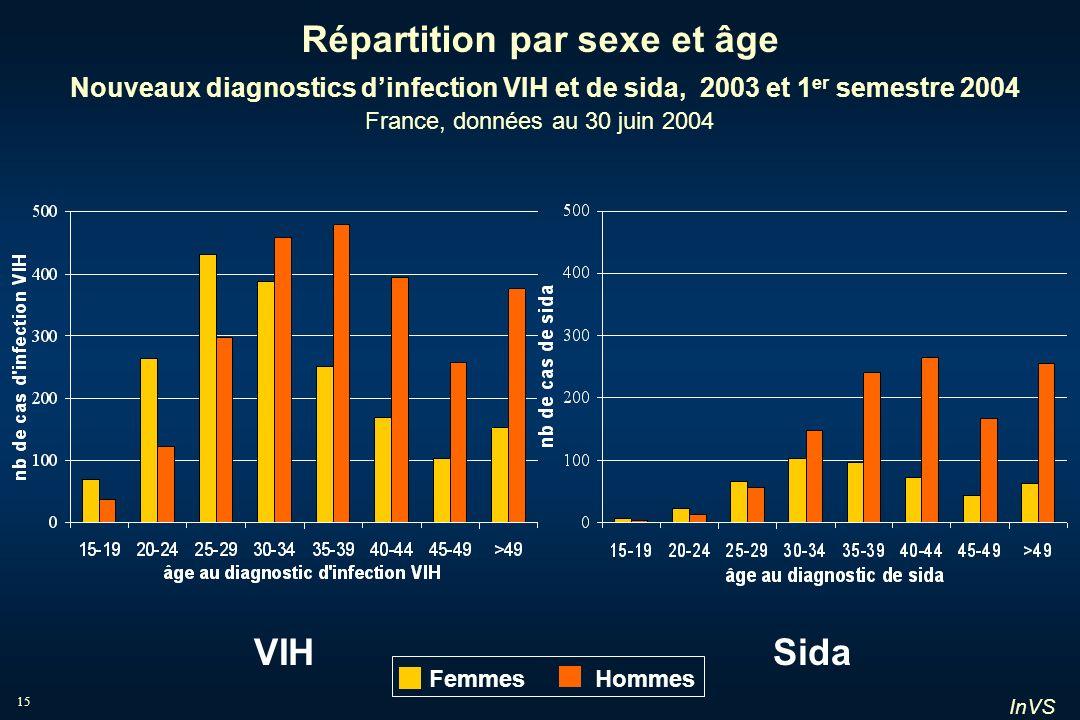 InVS 15 Répartition par sexe et âge Nouveaux diagnostics dinfection VIH et de sida, 2003 et 1 er semestre 2004 France, données au 30 juin 2004 VIHSida