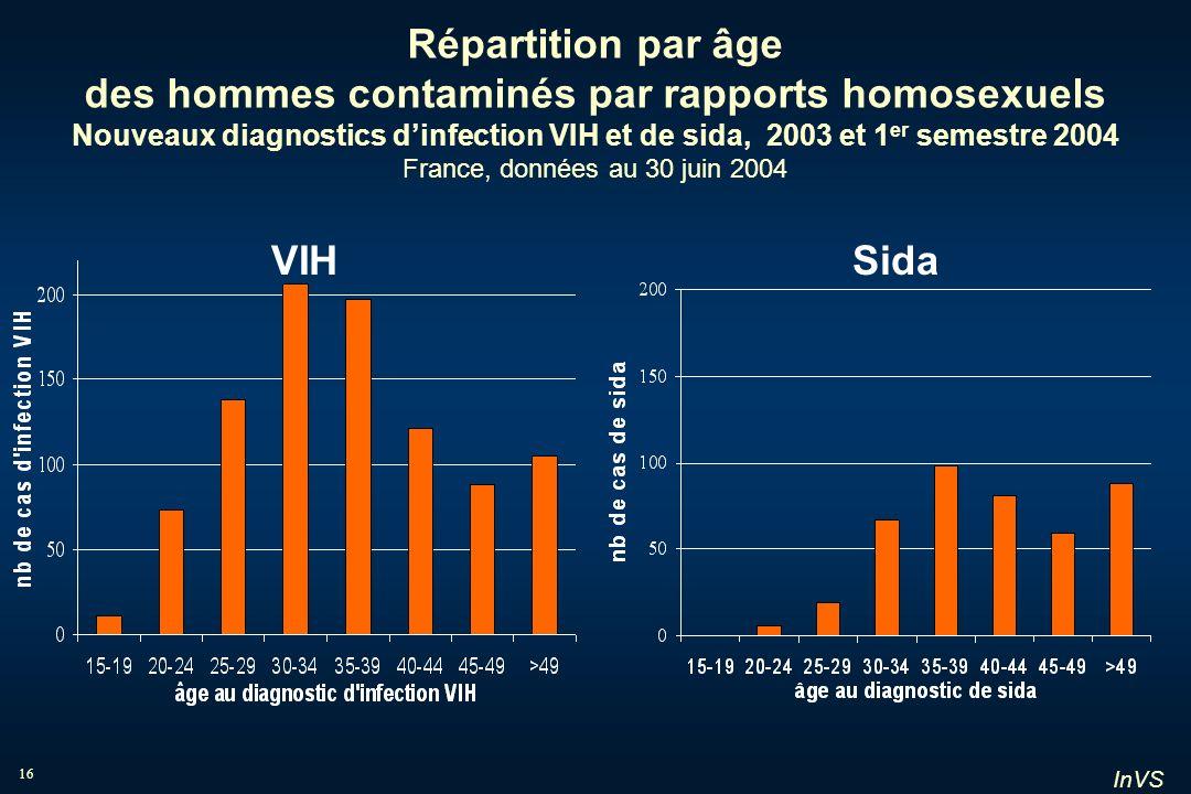 InVS 16 Répartition par âge des hommes contaminés par rapports homosexuels Nouveaux diagnostics dinfection VIH et de sida, 2003 et 1 er semestre 2004