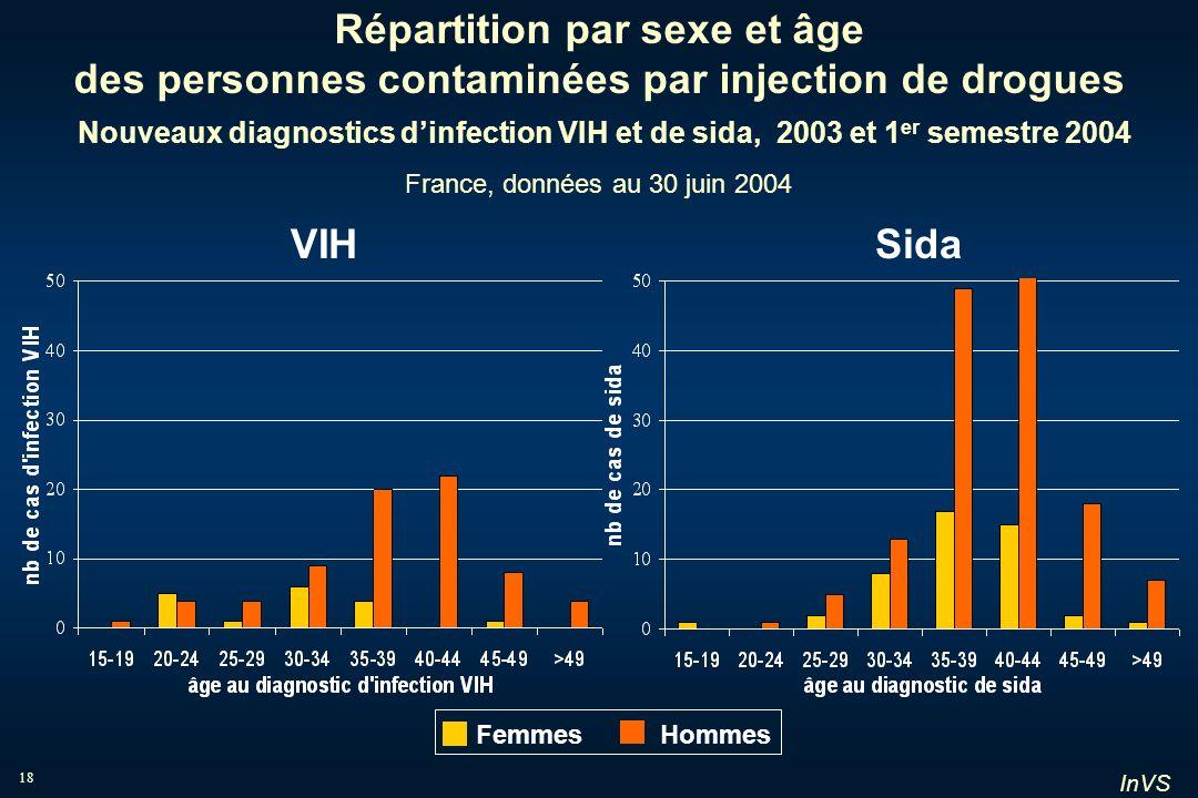 InVS 18 Répartition par sexe et âge des personnes contaminées par injection de drogues Nouveaux diagnostics dinfection VIH et de sida, 2003 et 1 er se