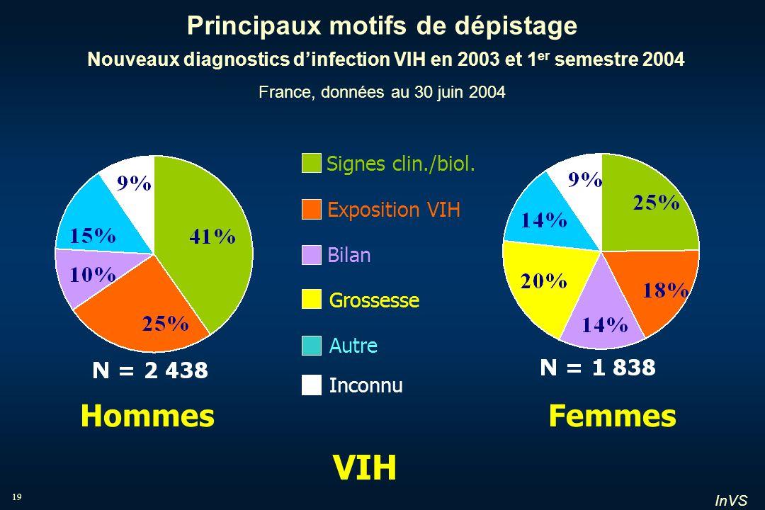 InVS 19 Principaux motifs de dépistage Nouveaux diagnostics dinfection VIH en 2003 et 1 er semestre 2004 France, données au 30 juin 2004 HommesFemmes