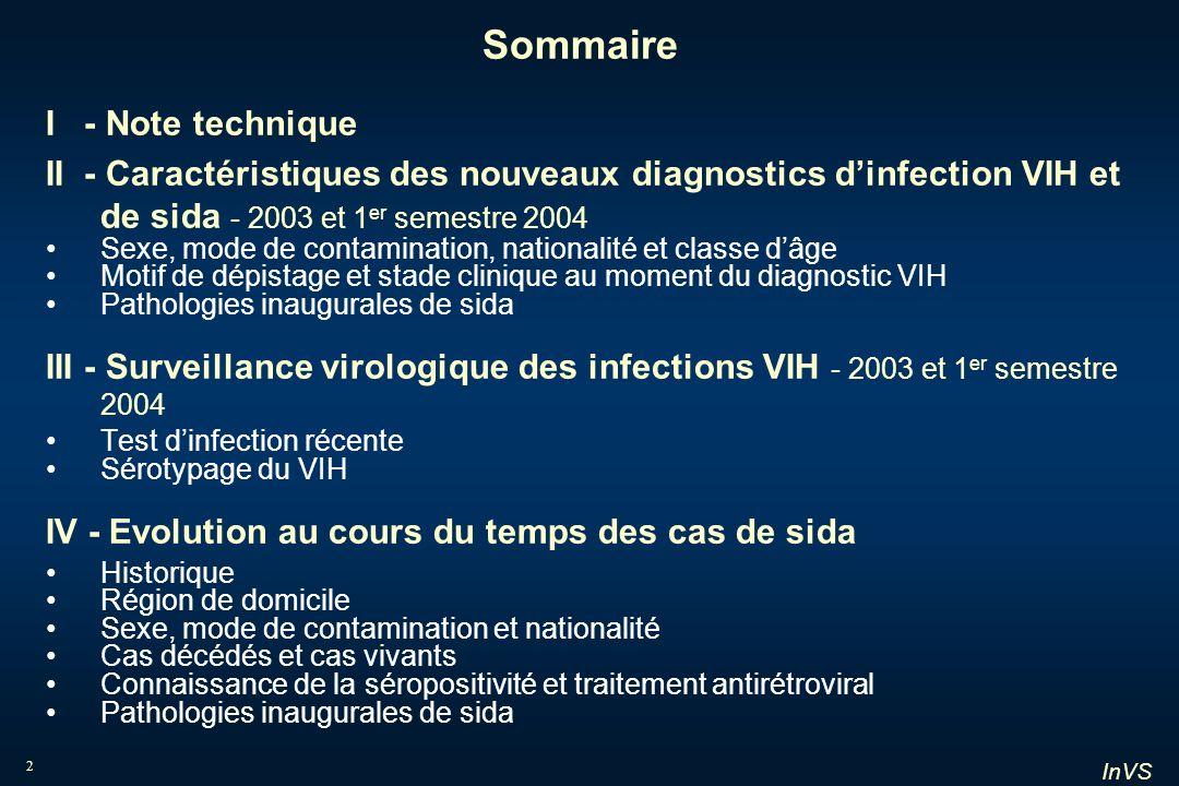 InVS 2 Sommaire I - Note technique II - Caractéristiques des nouveaux diagnostics dinfection VIH et de sida - 2003 et 1 er semestre 2004 Sexe, mode de