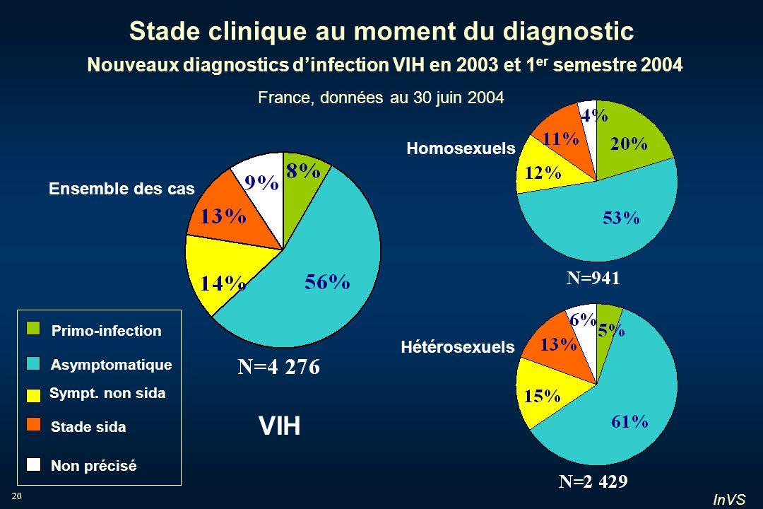 InVS 20 Stade clinique au moment du diagnostic Nouveaux diagnostics dinfection VIH en 2003 et 1 er semestre 2004 France, données au 30 juin 2004 Ensem