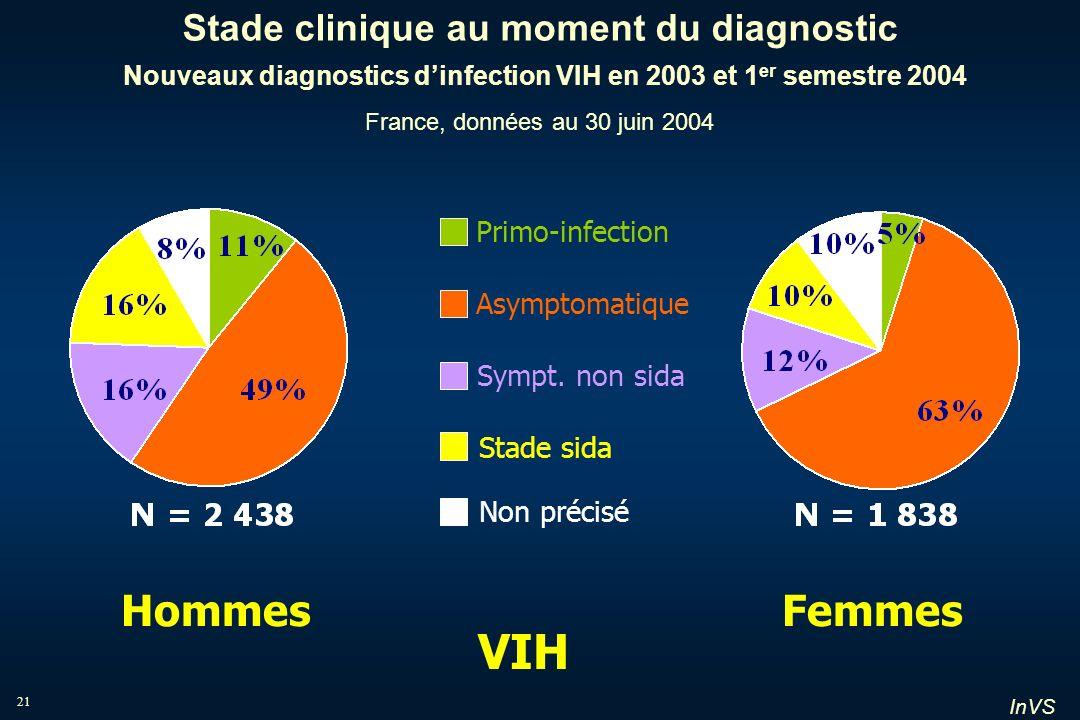 InVS 21 Stade clinique au moment du diagnostic Nouveaux diagnostics dinfection VIH en 2003 et 1 er semestre 2004 France, données au 30 juin 2004 Homme