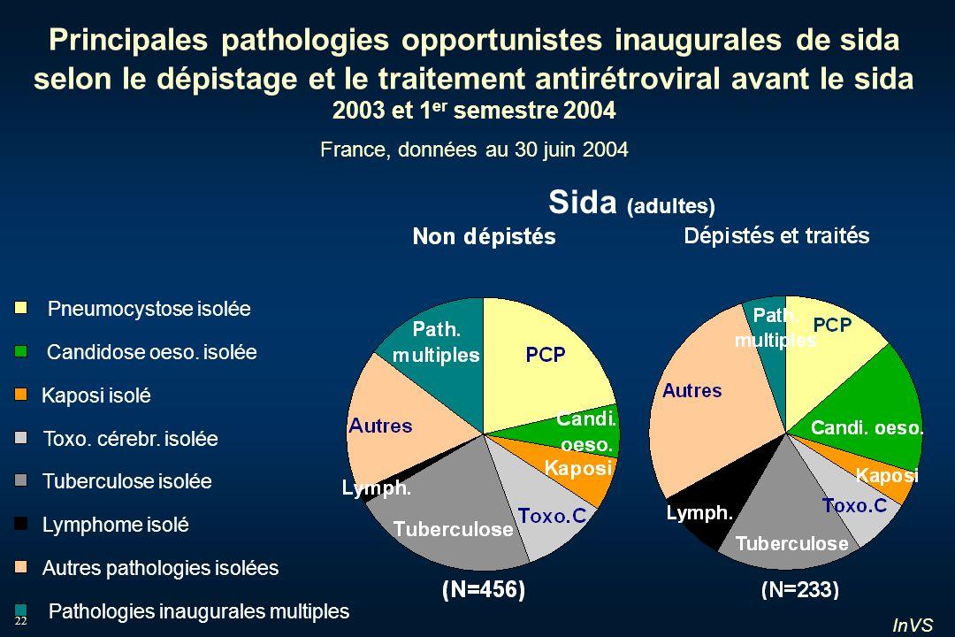 InVS 22 Principales pathologies opportunistes inaugurales de sida selon le dépistage et le traitement antirétroviral avant le sida 2003 et 1 er semest