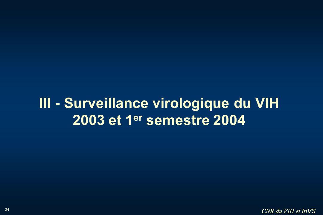 InVS 24 III - Surveillance virologique du VIH 2003 et 1 er semestre 2004 CNR du VIH et