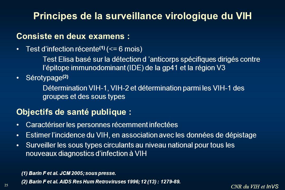 InVS 25 Principes de la surveillance virologique du VIH Consiste en deux examens : Test dinfection récente (1) (<= 6 mois) Test Elisa basé sur la déte