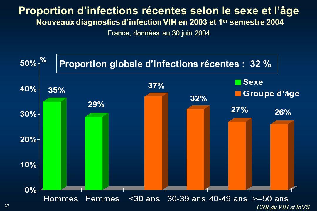 InVS 27 Proportion dinfections récentes selon le sexe et lâge Nouveaux diagnostics dinfection VIH en 2003 et 1 er semestre 2004 France, données au 30