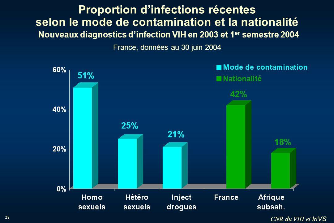 InVS 28 Proportion dinfections récentes selon le mode de contamination et la nationalité Nouveaux diagnostics dinfection VIH en 2003 et 1 er semestre