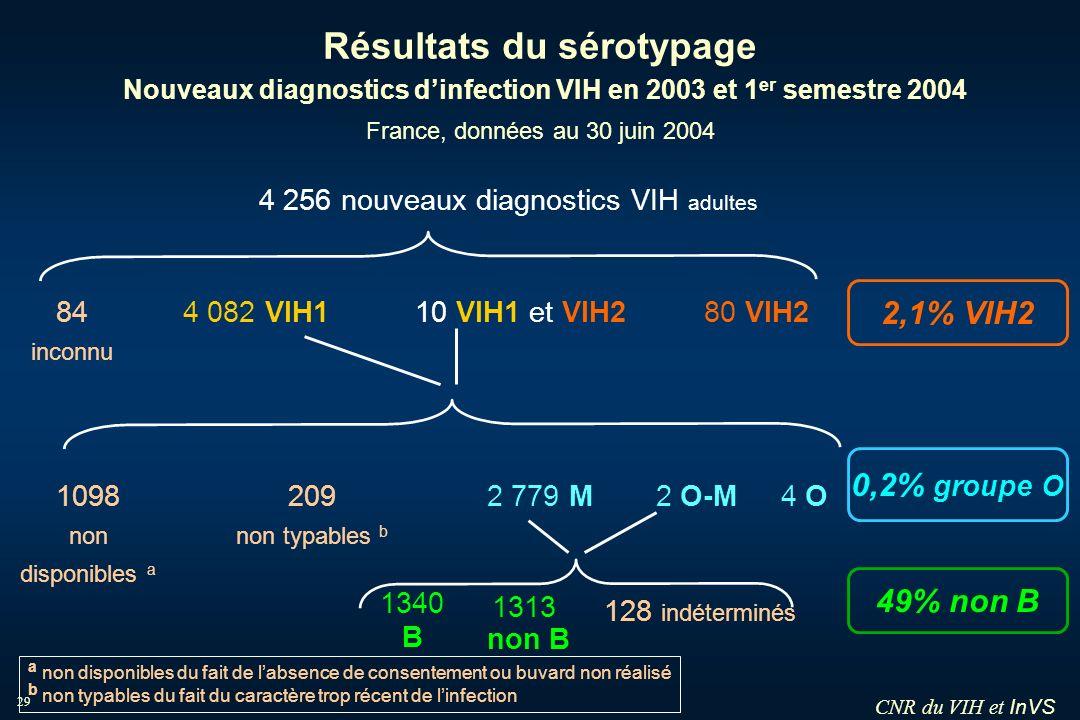 InVS 29 Résultats du sérotypage Nouveaux diagnostics dinfection VIH en 2003 et 1 er semestre 2004 France, données au 30 juin 2004 4 256 nouveaux diagn