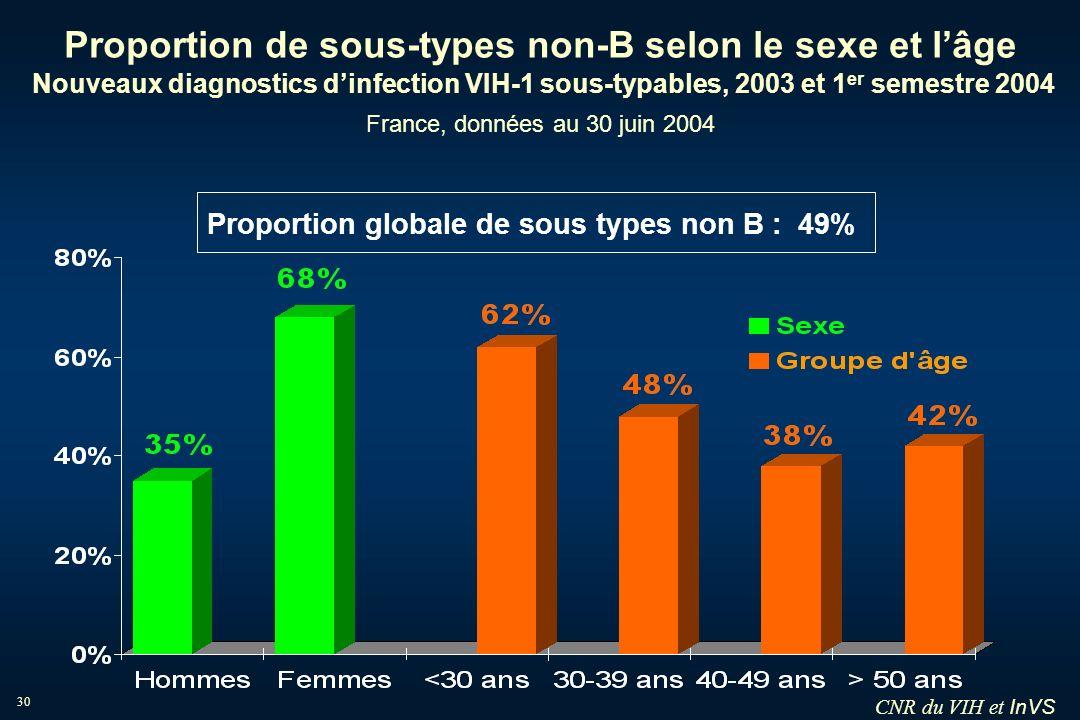 InVS 30 Proportion de sous-types non-B selon le sexe et lâge Nouveaux diagnostics dinfection VIH-1 sous-typables, 2003 et 1 er semestre 2004 France, d