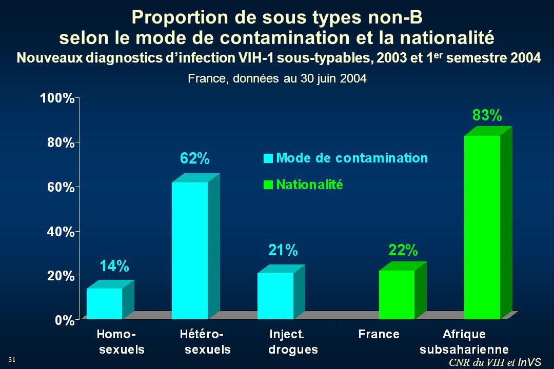 InVS 31 Proportion de sous types non-B selon le mode de contamination et la nationalité Nouveaux diagnostics dinfection VIH-1 sous-typables, 2003 et 1