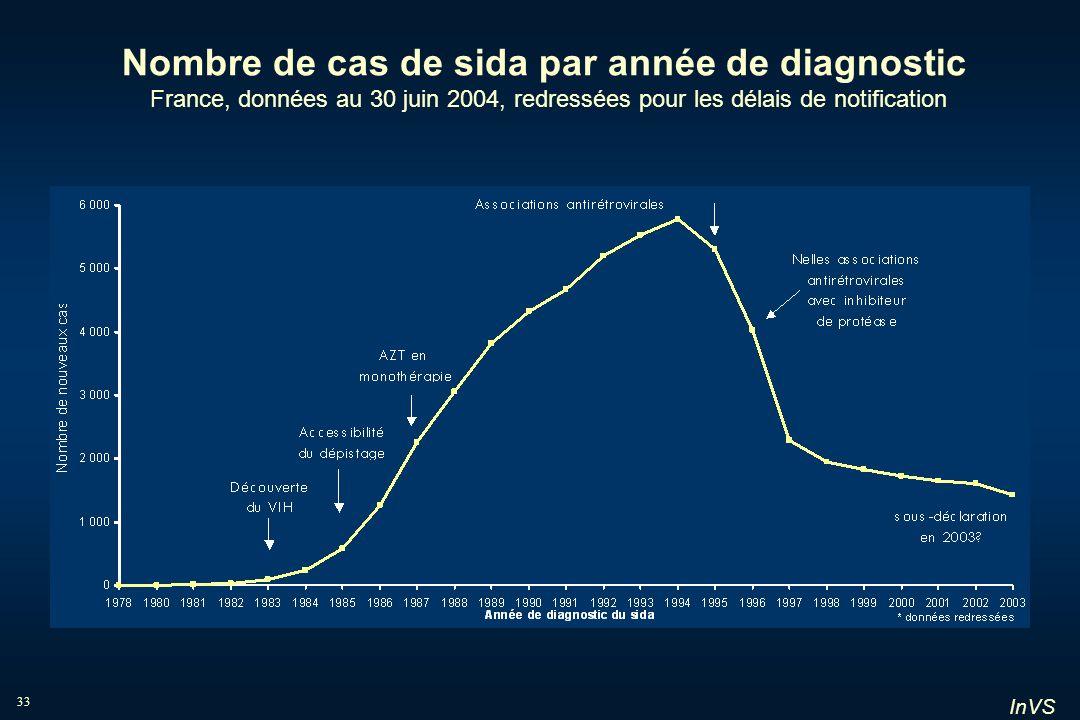 InVS 33 Nombre de cas de sida par année de diagnostic France, données au 30 juin 2004, redressées pour les délais de notification