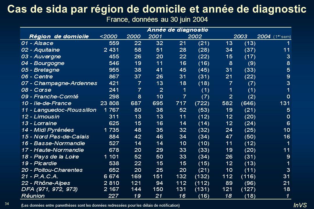 InVS 34 Cas de sida par région de domicile et année de diagnostic France, données au 30 juin 2004 (Les données entre parenthèses sont les données redr