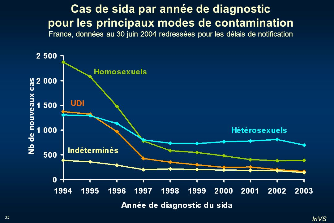 InVS 35 Cas de sida par année de diagnostic pour les principaux modes de contamination France, données au 30 juin 2004 redressées pour les délais de n