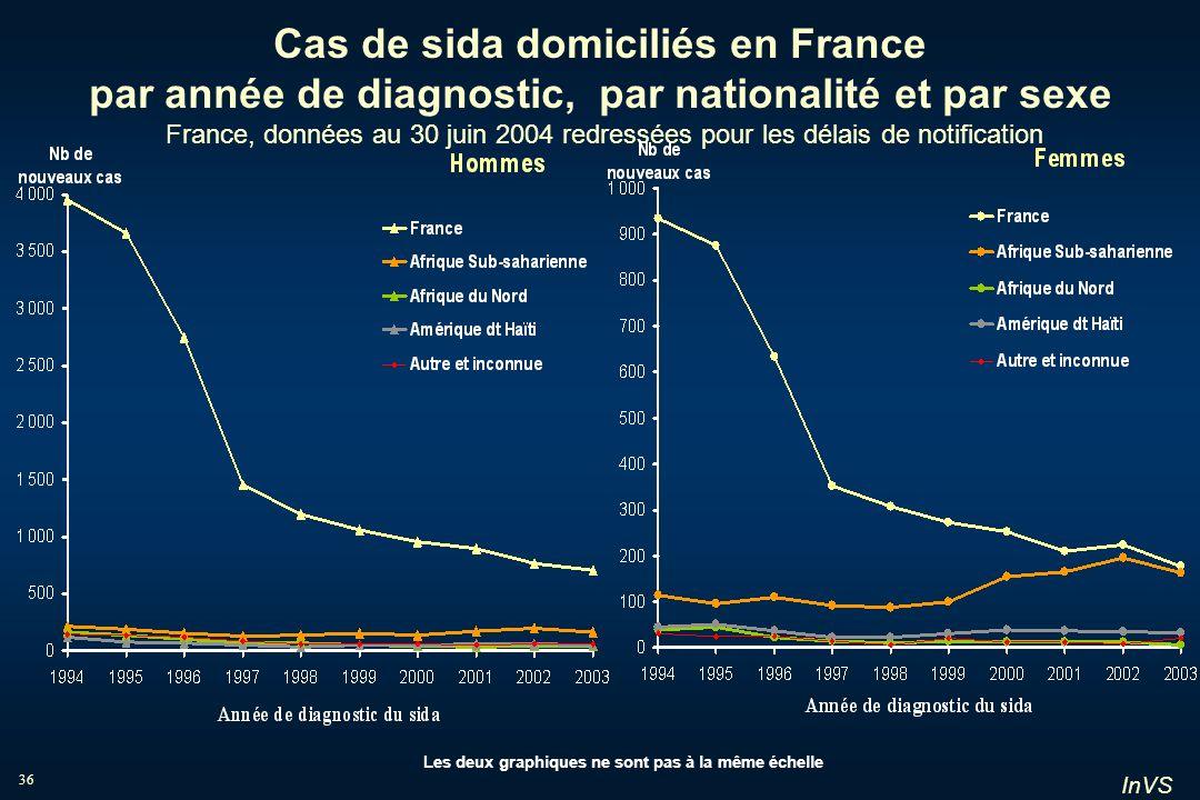 InVS 36 Cas de sida domiciliés en France par année de diagnostic, par nationalité et par sexe France, données au 30 juin 2004 redressées pour les déla
