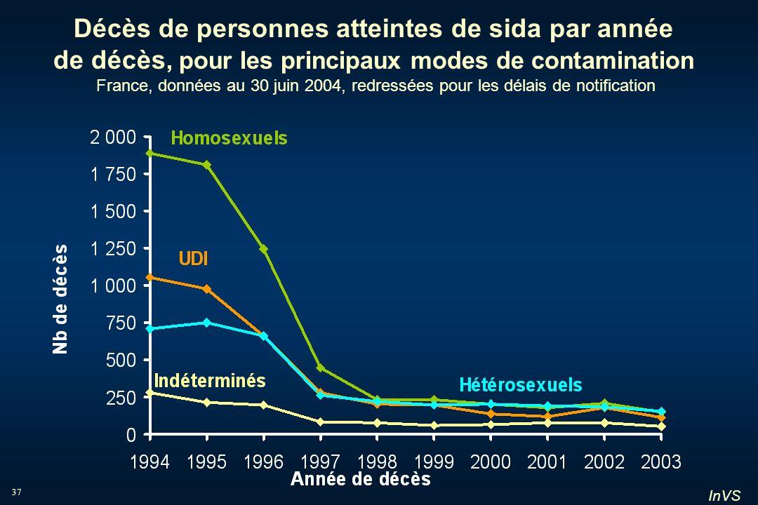 InVS 37 Décès de personnes atteintes de sida par année de décès, pour les principaux modes de contamination France, données au 30 juin 2004, redressée