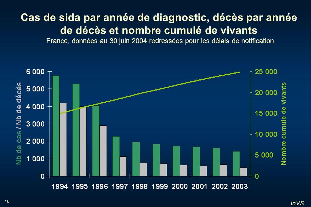 InVS 38 Cas de sida par année de diagnostic, décès par année de décès et nombre cumulé de vivants France, données au 30 juin 2004 redressées pour les