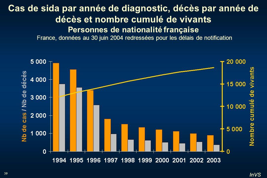 InVS 39 Cas de sida par année de diagnostic, décès par année de décès et nombre cumulé de vivants Personnes de nationalité française France, données a
