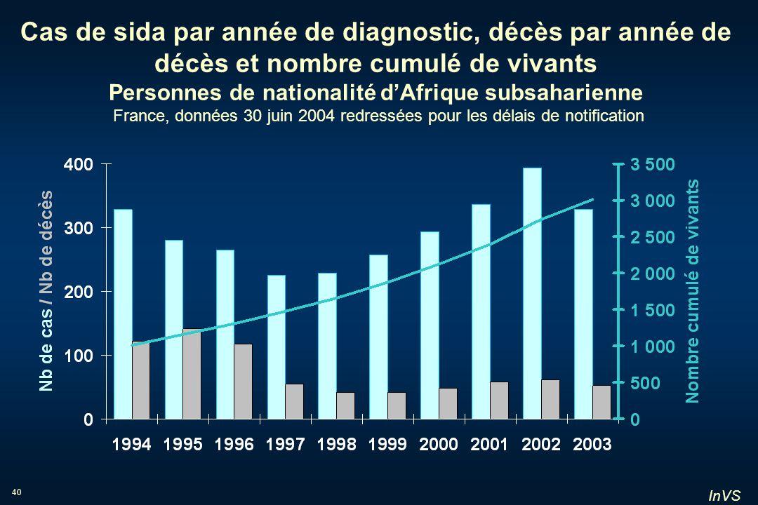 InVS 40 Cas de sida par année de diagnostic, décès par année de décès et nombre cumulé de vivants Personnes de nationalité dAfrique subsaharienne Fran