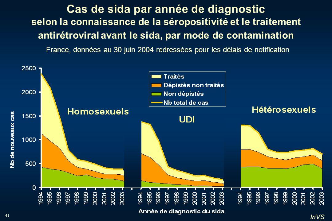 InVS 41 Cas de sida par année de diagnostic selon la connaissance de la séropositivité et le traitement antirétroviral avant le sida, par mode de cont