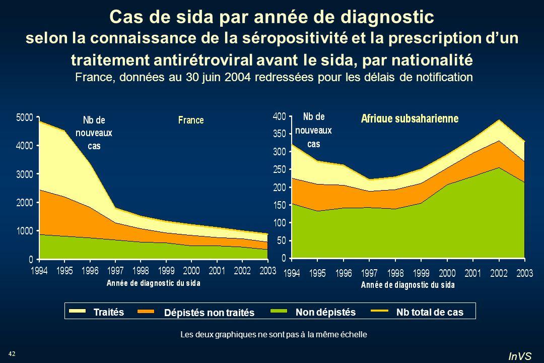 InVS 42 Cas de sida par année de diagnostic selon la connaissance de la séropositivité et la prescription dun traitement antirétroviral avant le sida,
