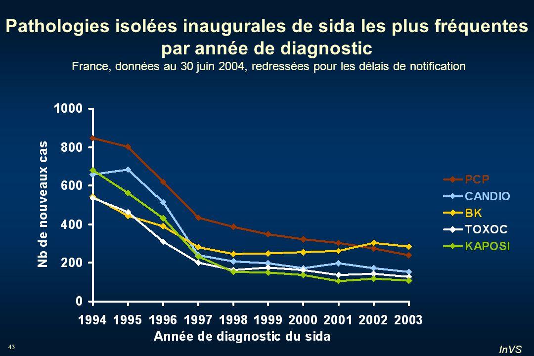 InVS 43 Pathologies isolées inaugurales de sida les plus fréquentes par année de diagnostic France, données au 30 juin 2004, redressées pour les délai