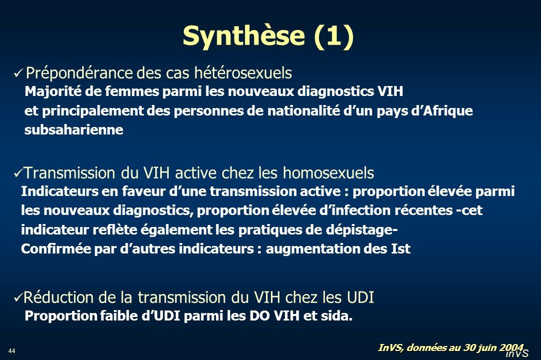 InVS 44 Synthèse (1) Prépondérance des cas hétérosexuels Majorité de femmes parmi les nouveaux diagnostics VIH et principalement des personnes de nati