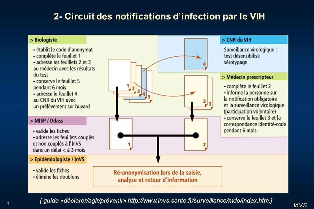 InVS 6 3- Circuit des notifications de sida [ guide «déclarer/agir/prévenir» http://www.invs.sante.fr/surveillance/mdo/index.htm.]