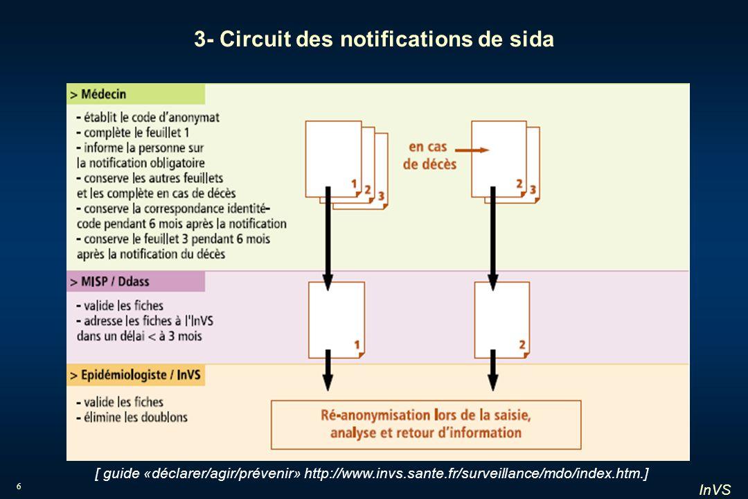 InVS 37 Décès de personnes atteintes de sida par année de décès, pour les principaux modes de contamination France, données au 30 juin 2004, redressées pour les délais de notification