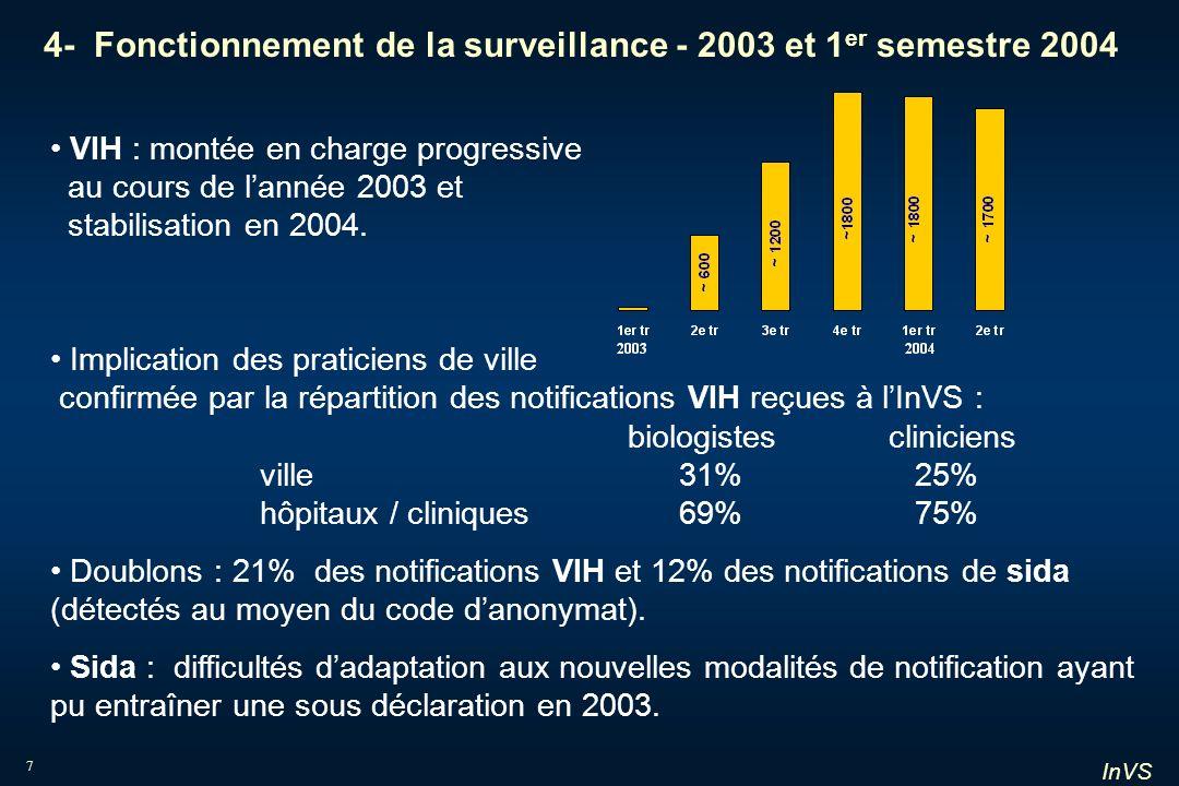 InVS 7 4- Fonctionnement de la surveillance - 2003 et 1 er semestre 2004 VIH : montée en charge progressive au cours de lannée 2003 et stabilisation e