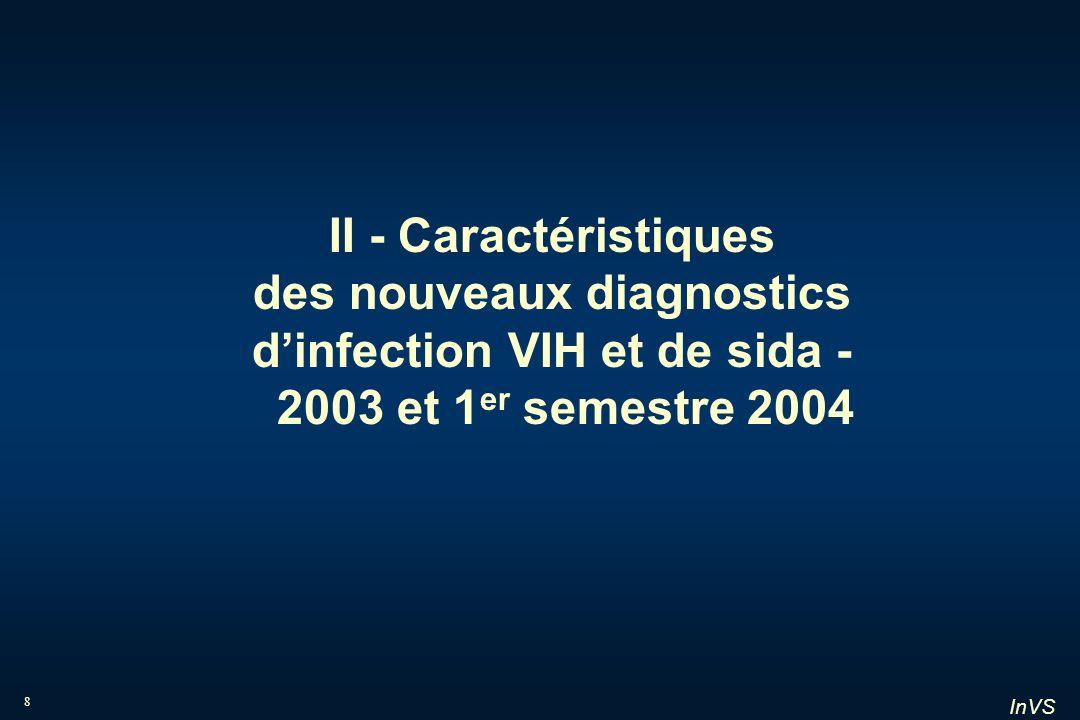 InVS 29 Résultats du sérotypage Nouveaux diagnostics dinfection VIH en 2003 et 1 er semestre 2004 France, données au 30 juin 2004 4 256 nouveaux diagnostics VIH adultes 4 082 VIH110 VIH1 et VIH280 VIH2 1098 non disponibles a 209 non typables b 2 779 M4 O2 O-M 1340 B 1313 non B 128 indéterminés a non disponibles du fait de labsence de consentement ou buvard non réalisé b non typables du fait du caractère trop récent de linfection 2,1% VIH2 49% non B 0,2% groupe O 84 inconnu CNR du VIH et