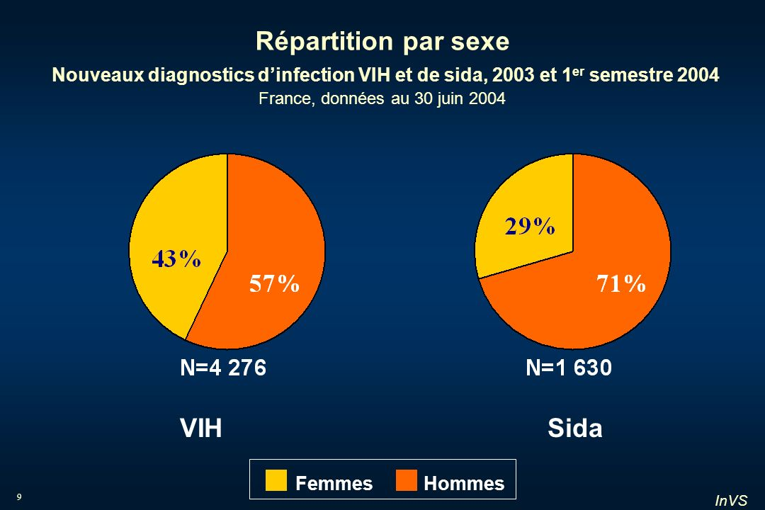 InVS 9 Répartition par sexe Nouveaux diagnostics dinfection VIH et de sida, 2003 et 1 er semestre 2004 France, données au 30 juin 2004 VIHSida Femmes