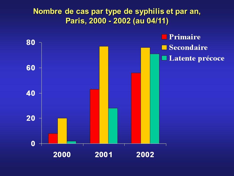 Nombre de cas par type de syphilis et par an, Paris, 2000 - 2002 (au 04/11)