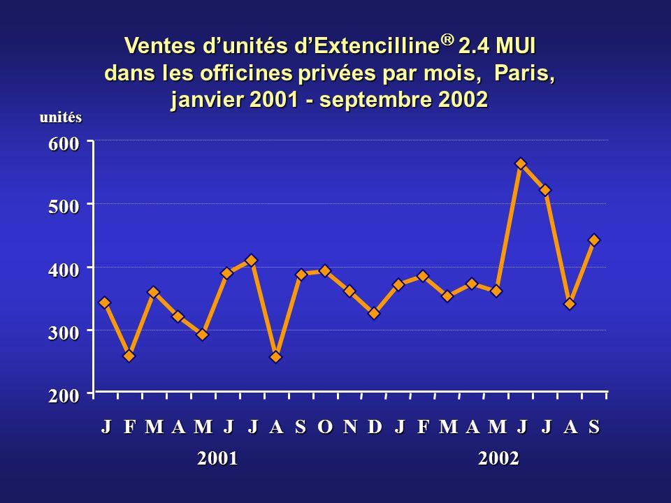 Ventes dunités dExtencilline 2.4 MUI dans les officines privées par mois, Paris, janvier 2001 - septembre 2002 200 300 400 500 600 JFMAMJJASONDJFMAMJJAS 20012002unités
