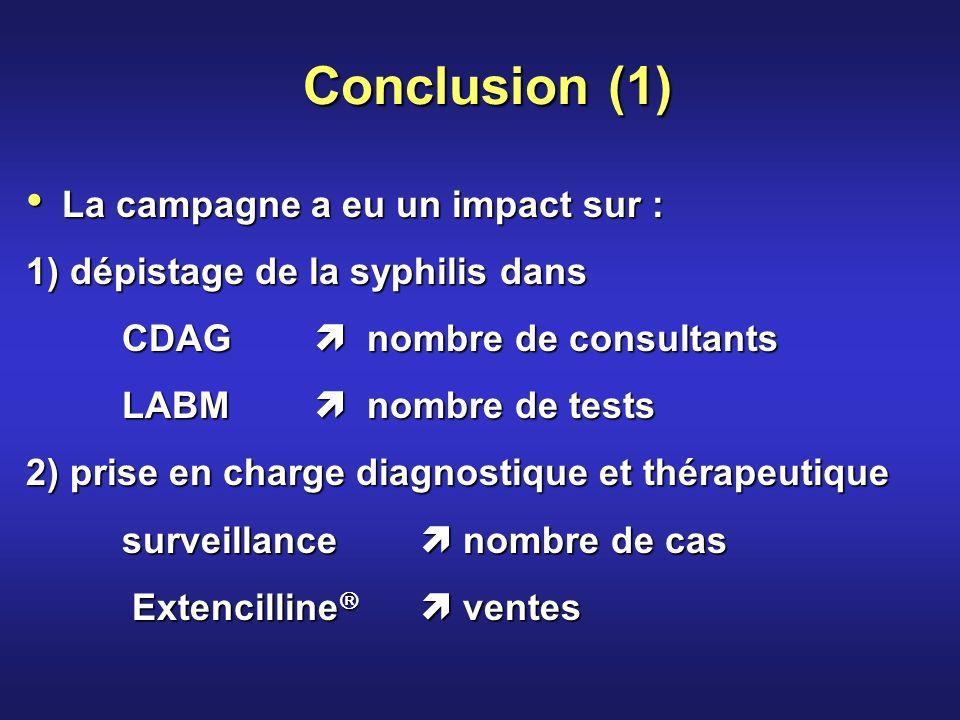 Conclusion (1) La campagne a eu un impact sur : La campagne a eu un impact sur : 1) dépistage de la syphilis dans CDAG nombre de consultants LABM nombre de tests LABM nombre de tests 2) prise en charge diagnostique et thérapeutique surveillance nombre de cas Extencilline ventes Extencilline ventes