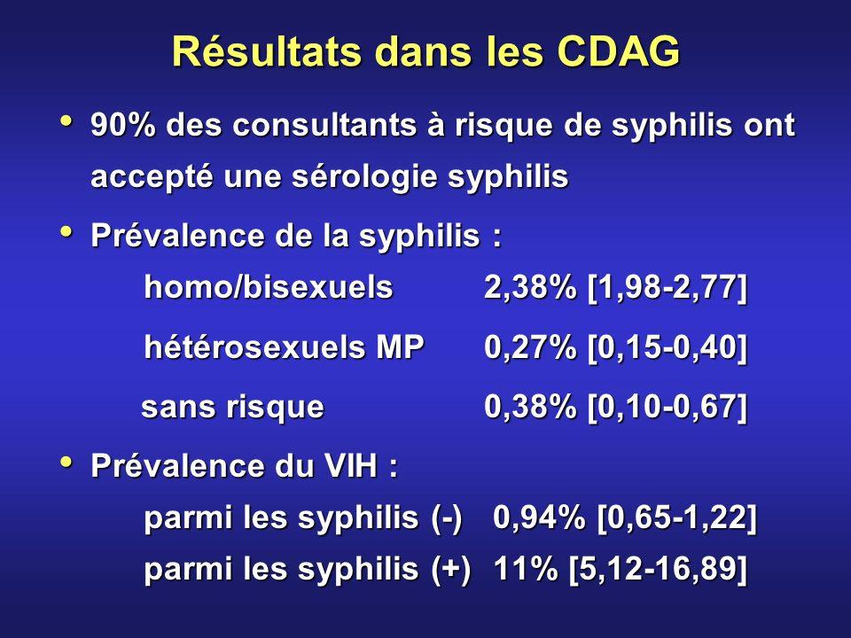 Résultats dans les CDAG 90% des consultants à risque de syphilis ont accepté une sérologie syphilis 90% des consultants à risque de syphilis ont accepté une sérologie syphilis Prévalence de la syphilis : Prévalence de la syphilis : homo/bisexuels2,38% [1,98-2,77] hétérosexuels MP0,27% [0,15-0,40] sans risque 0,38% [0,10-0,67] sans risque 0,38% [0,10-0,67] Prévalence du VIH : Prévalence du VIH : parmi les syphilis (-) 0,94% [0,65-1,22] parmi les syphilis (+) 11% [5,12-16,89]