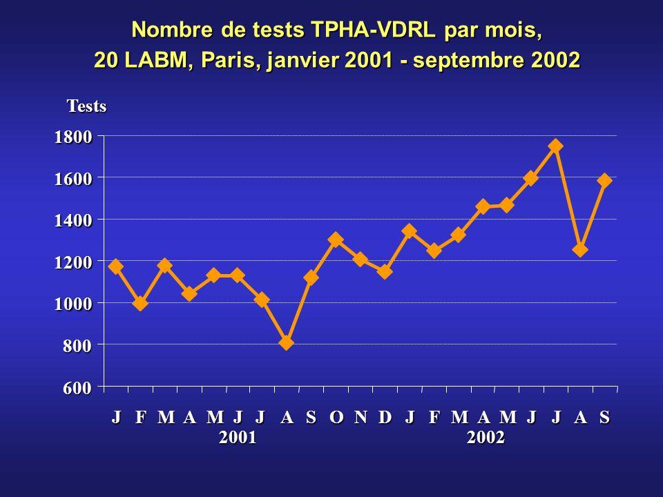 600 800 1000 1200 1400 1600 1800 JFMAMJJASONDJFMAMJJAS 20012002 Tests Nombre de tests TPHA-VDRL par mois, 20 LABM, Paris, janvier 2001 - septembre 2002