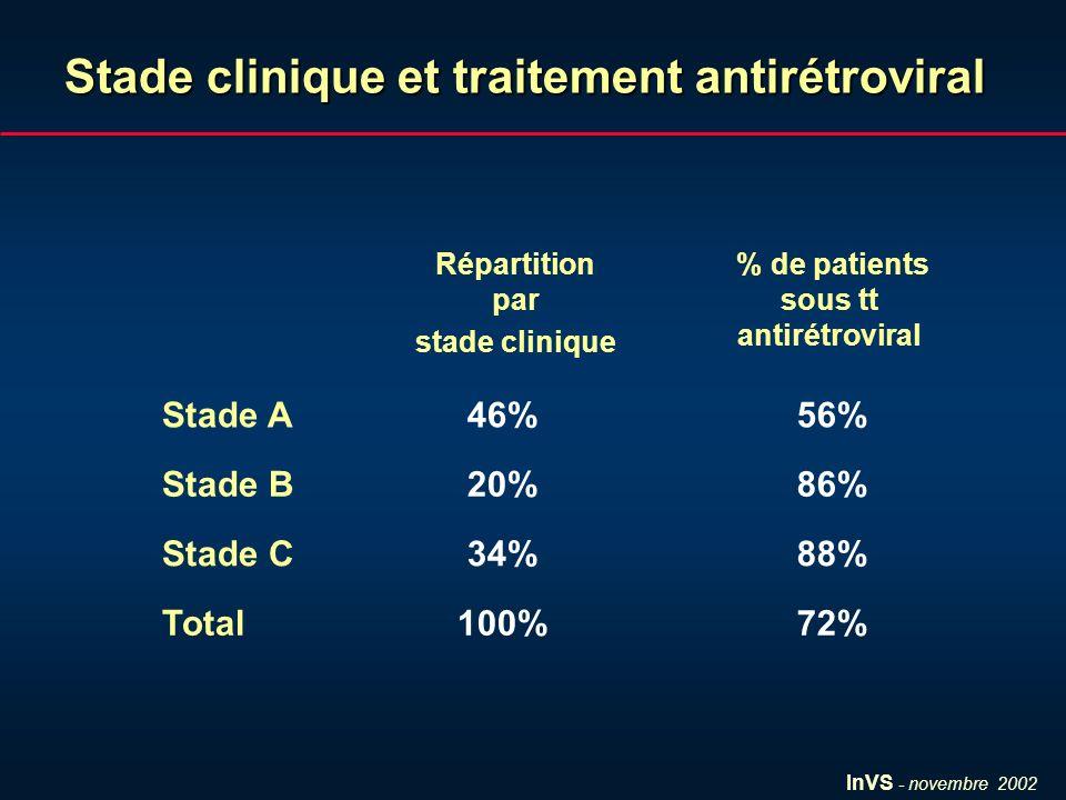InVS - novembre 2002 Stade clinique et traitement antirétroviral 72%100%Total 88%34%Stade C 86%20%Stade B 56%46%Stade A % de patients sous tt antirétroviral Répartition par stade clinique